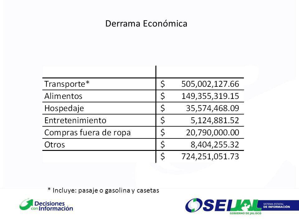 Derrama Económica * Incluye: pasaje o gasolina y casetas