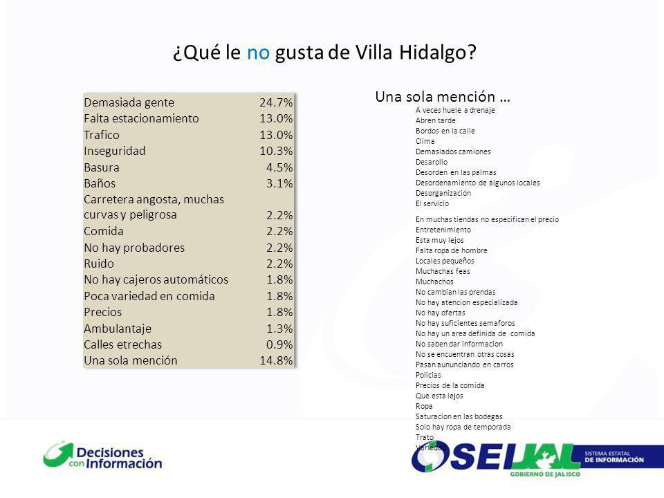 ¿Qué le no gusta de Villa Hidalgo? Una sola mención … A veces huele a drenaje Abren tarde Bordos en la calle Clima Demasiados camiones Desarollo Desor