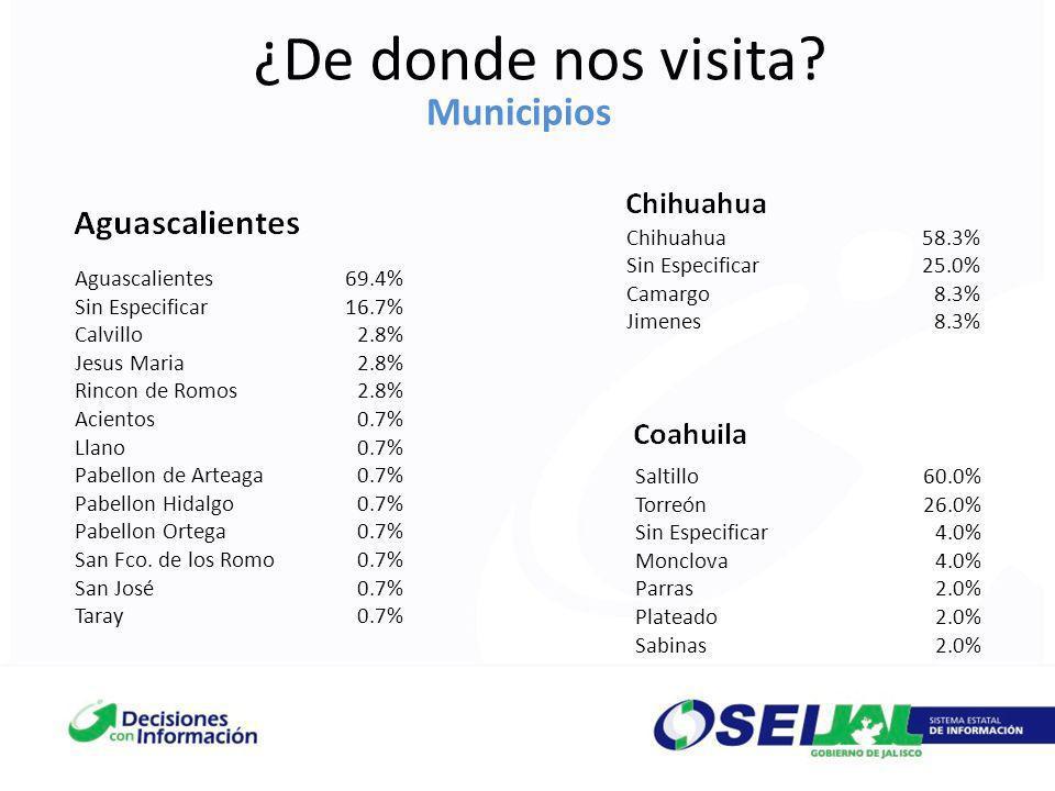 ¿De donde nos visita? Municipios Aguascalientes69.4% Sin Especificar16.7% Calvillo2.8% Jesus Maria2.8% Rincon de Romos2.8% Acientos0.7% Llano0.7% Pabe