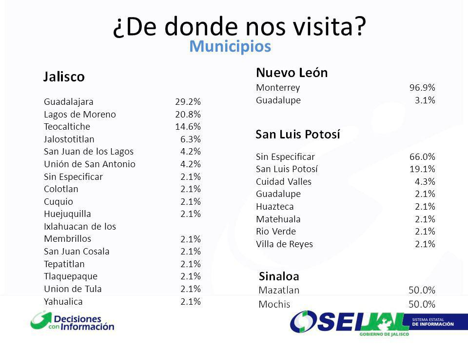 ¿De donde nos visita? Municipios Guadalajara29.2% Lagos de Moreno20.8% Teocaltiche14.6% Jalostotitlan6.3% San Juan de los Lagos4.2% Unión de San Anton