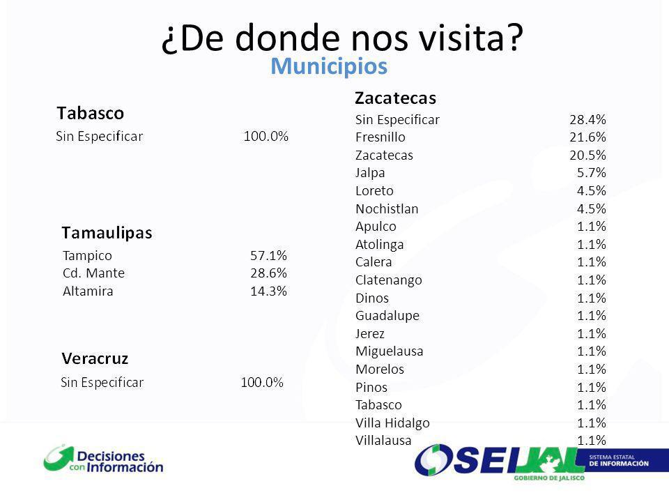 ¿De donde nos visita? Municipios Tampico57.1% Cd. Mante28.6% Altamira14.3% Sin Especificar28.4% Fresnillo21.6% Zacatecas20.5% Jalpa5.7% Loreto4.5% Noc