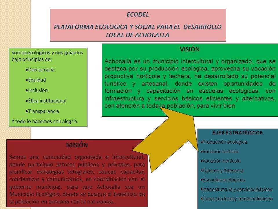 ECODEL PLATAFORMA ECOLOGICA Y SOCIAL PARA EL DESARROLLO LOCAL DE ACHOCALLA Somos ecológicos y nos guiamos bajo principios de: Democracia Equidad Inclu