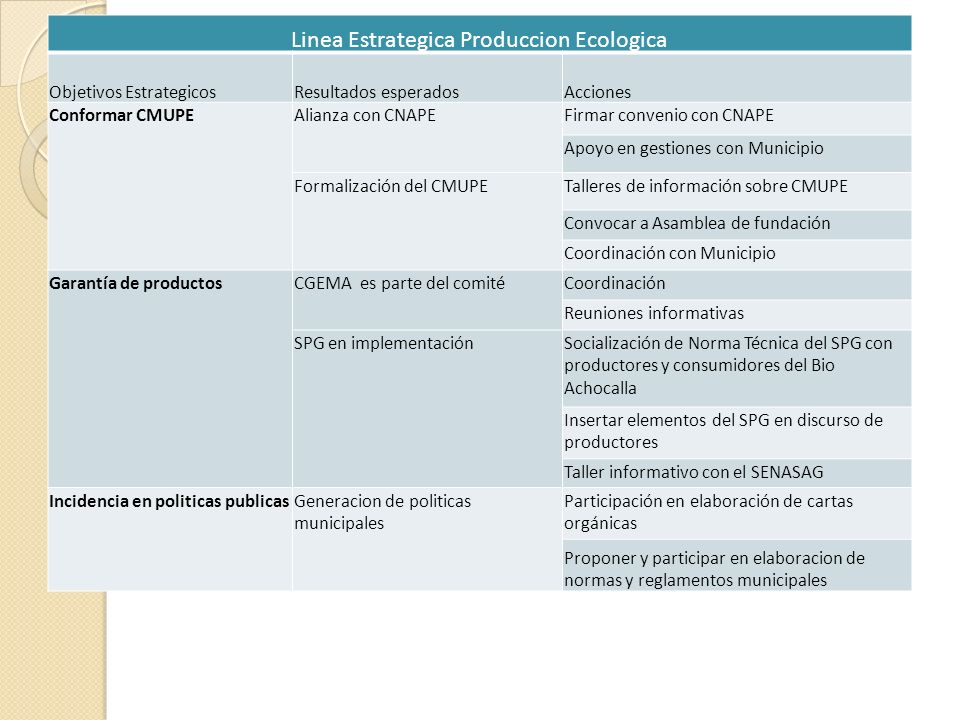Linea Estrategica Produccion Ecologica Objetivos EstrategicosResultados esperadosAcciones Conformar CMUPEAlianza con CNAPEFirmar convenio con CNAPE Ap
