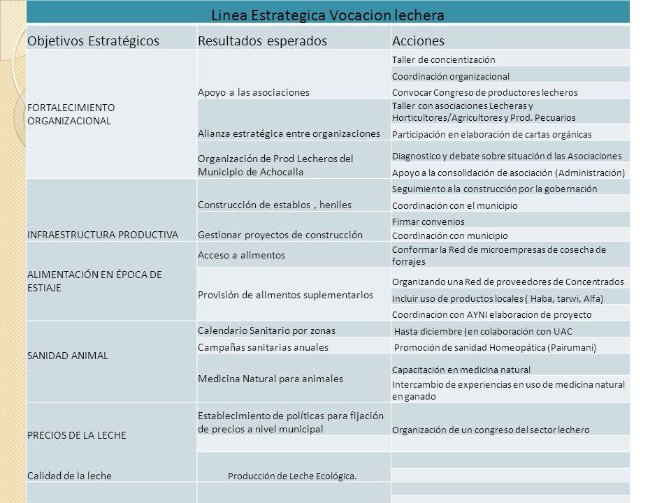 Linea Estrategica Vocacion lechera Objetivos EstratégicosResultados esperadosAcciones FORTALECIMIENTO ORGANIZACIONAL Apoyo a las asociaciones Taller d
