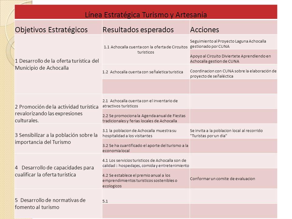 Línea Estratégica Turismo y Artesanía Objetivos EstratégicosResultados esperadosAcciones 1 Desarrollo de la oferta turística del Municipio de Achocall