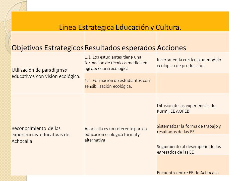 Linea Estrategica Educación y Cultura. Objetivos EstrategicosResultados esperadosAcciones Utilización de paradigmas educativos con visión ecológica. 1
