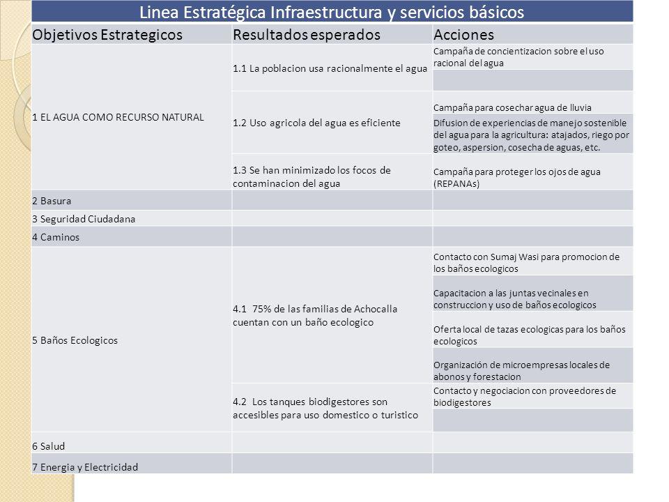 Linea Estratégica Infraestructura y servicios básicos Objetivos EstrategicosResultados esperadosAcciones 1 EL AGUA COMO RECURSO NATURAL 1.1 La poblaci
