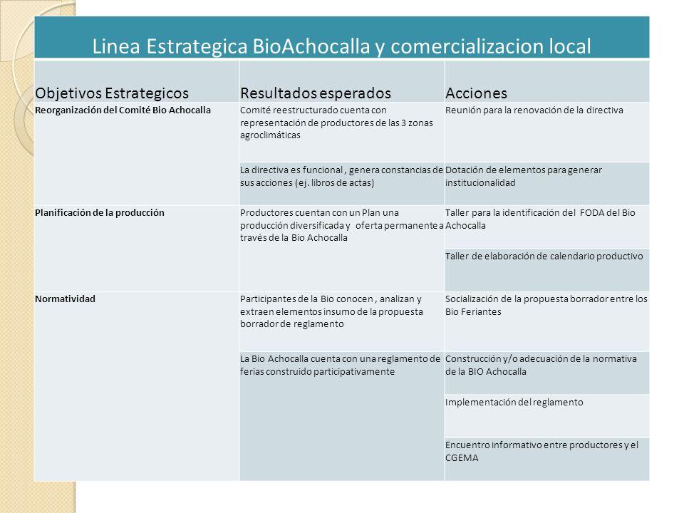 Linea Estrategica BioAchocalla y comercializacion local Objetivos EstrategicosResultados esperadosAcciones Reorganización del Comité Bio AchocallaComi