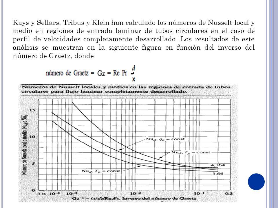 Kays y Sellars, Tribus y Klein han calculado los números de Nusselt local y medio en regiones de entrada laminar de tubos circulares en el caso de per