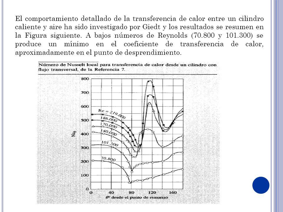 El comportamiento detallado de la transferencia de calor entre un cilindro caliente y aire ha sido investigado por Giedt y los resultados se resumen e
