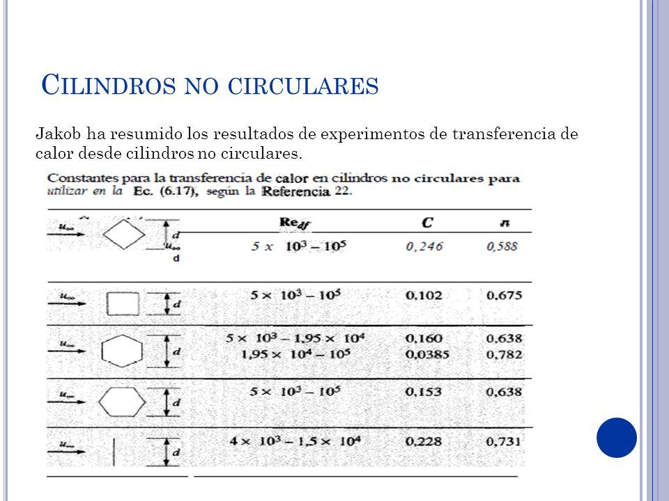 C ILINDROS NO CIRCULARES Jakob ha resumido los resultados de experimentos de transferencia de calor desde cilindros no circulares.