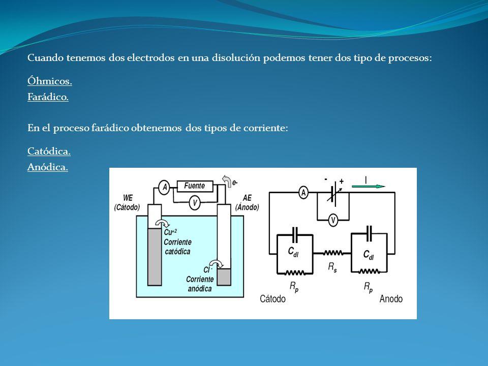 Cuando tenemos dos electrodos en una disolución podemos tener dos tipo de procesos: Óhmicos. Farádico. En el proceso farádico obtenemos dos tipos de c