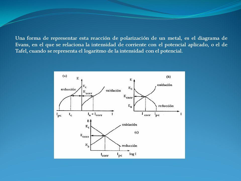 Una forma de representar esta reacción de polarización de un metal, es el diagrama de Evans, en el que se relaciona la intensidad de corriente con el