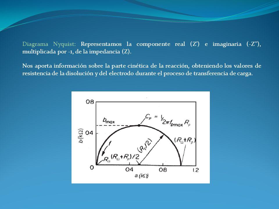 Diagrama Nyquist: Representamos la componente real (Z) e imaginaria (-Z), multiplicada por -1, de la impedancia (Z). Nos aporta información sobre la p