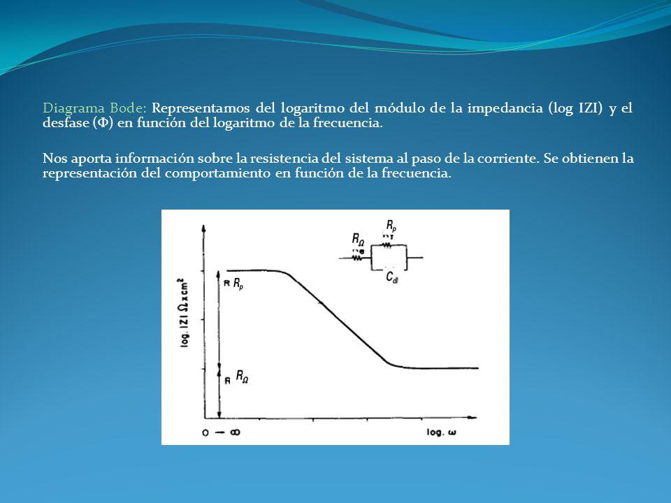Diagrama Bode: Representamos del logaritmo del módulo de la impedancia (log IZI) y el desfase (Φ) en función del logaritmo de la frecuencia. Nos aport