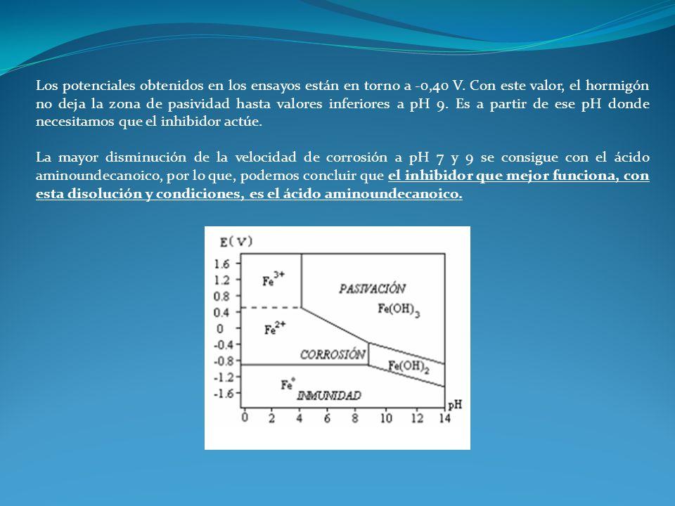 Los potenciales obtenidos en los ensayos están en torno a -0,40 V. Con este valor, el hormigón no deja la zona de pasividad hasta valores inferiores a