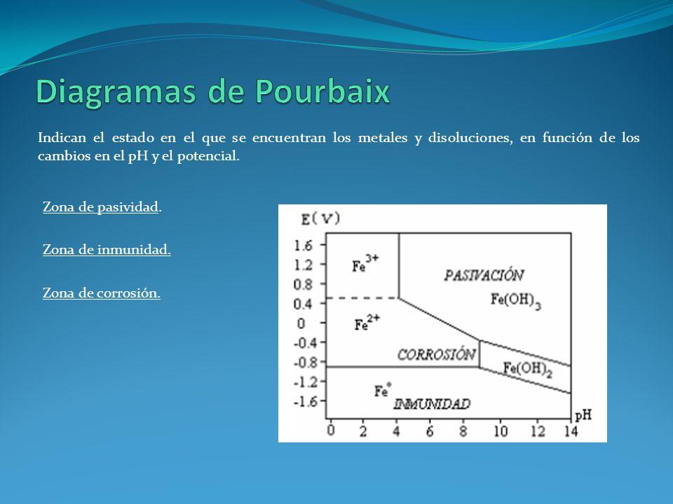 Indican el estado en el que se encuentran los metales y disoluciones, en función de los cambios en el pH y el potencial. Zona de pasividad. Zona de in