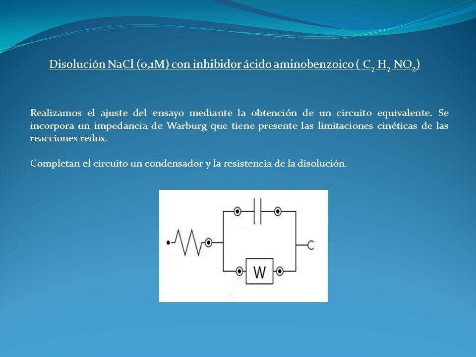 Disolución NaCl (0,1M) con inhibidor ácido aminobenzoico ( C 7 H 7 NO 2 ) Realizamos el ajuste del ensayo mediante la obtención de un circuito equival