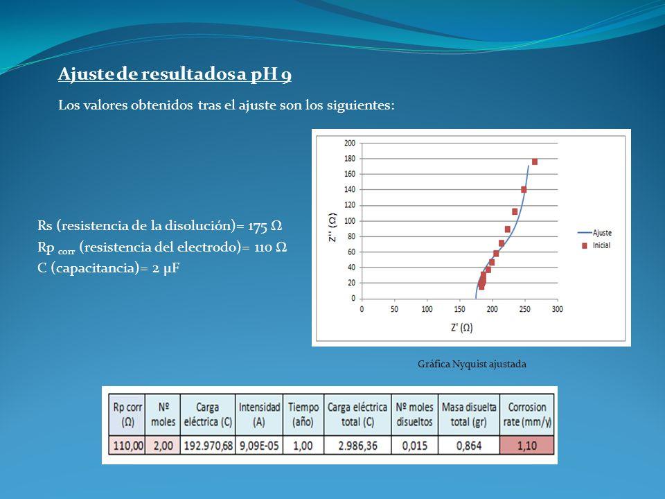 Ajuste de resultados a pH 9 Los valores obtenidos tras el ajuste son los siguientes: Rs (resistencia de la disolución)= 175 Ω Rp corr (resistencia del