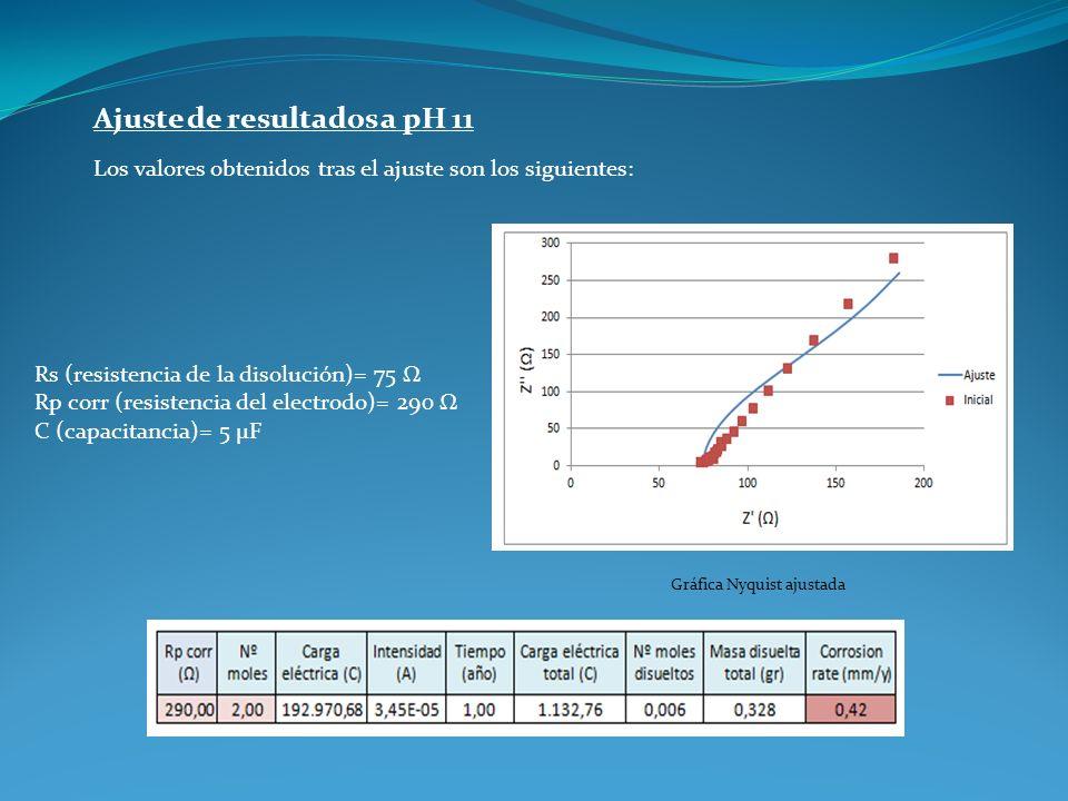 Ajuste de resultados a pH 11 Los valores obtenidos tras el ajuste son los siguientes: Rs (resistencia de la disolución)= 75 Ω Rp corr (resistencia del