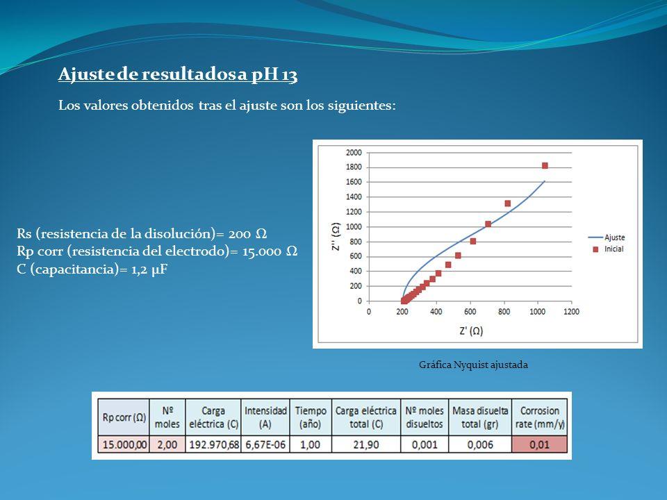 Ajuste de resultados a pH 13 Los valores obtenidos tras el ajuste son los siguientes: Rs (resistencia de la disolución)= 200 Ω Rp corr (resistencia de