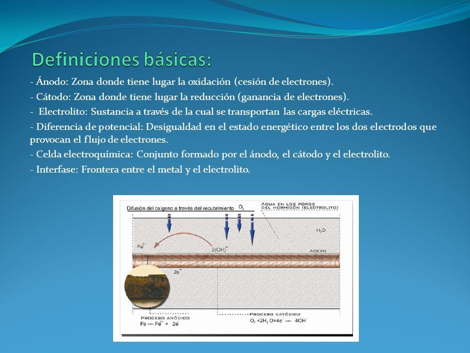 - Ánodo: Zona donde tiene lugar la oxidación (cesión de electrones). - Cátodo: Zona donde tiene lugar la reducción (ganancia de electrones). - Electro