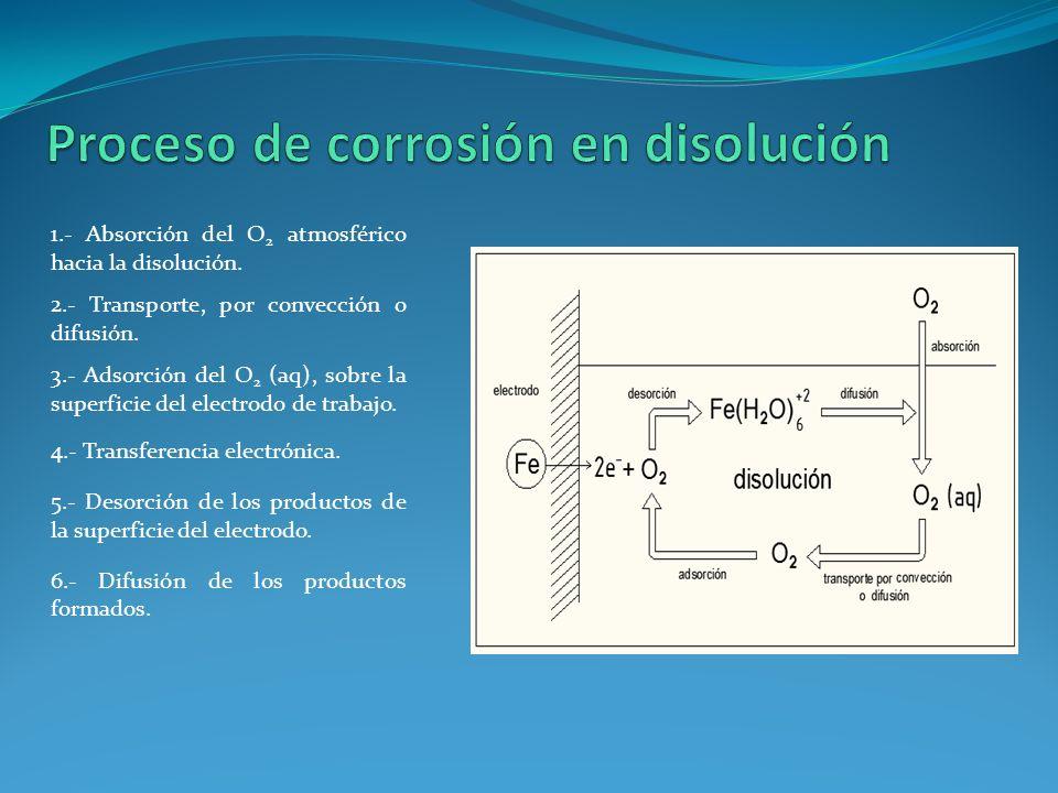 1.- Absorción del O 2 atmosférico hacia la disolución. 2.- Transporte, por convección o difusión. 3.- Adsorción del O 2 (aq), sobre la superficie del
