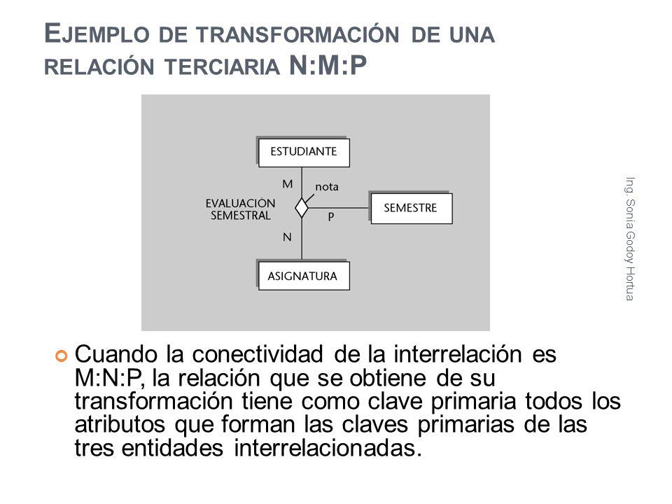 E JEMPLO DE TRANSFORMACIÓN DE UNA RELACIÓN TERCIARIA N:M:P Cuando la conectividad de la interrelación es M:N:P, la relación que se obtiene de su trans