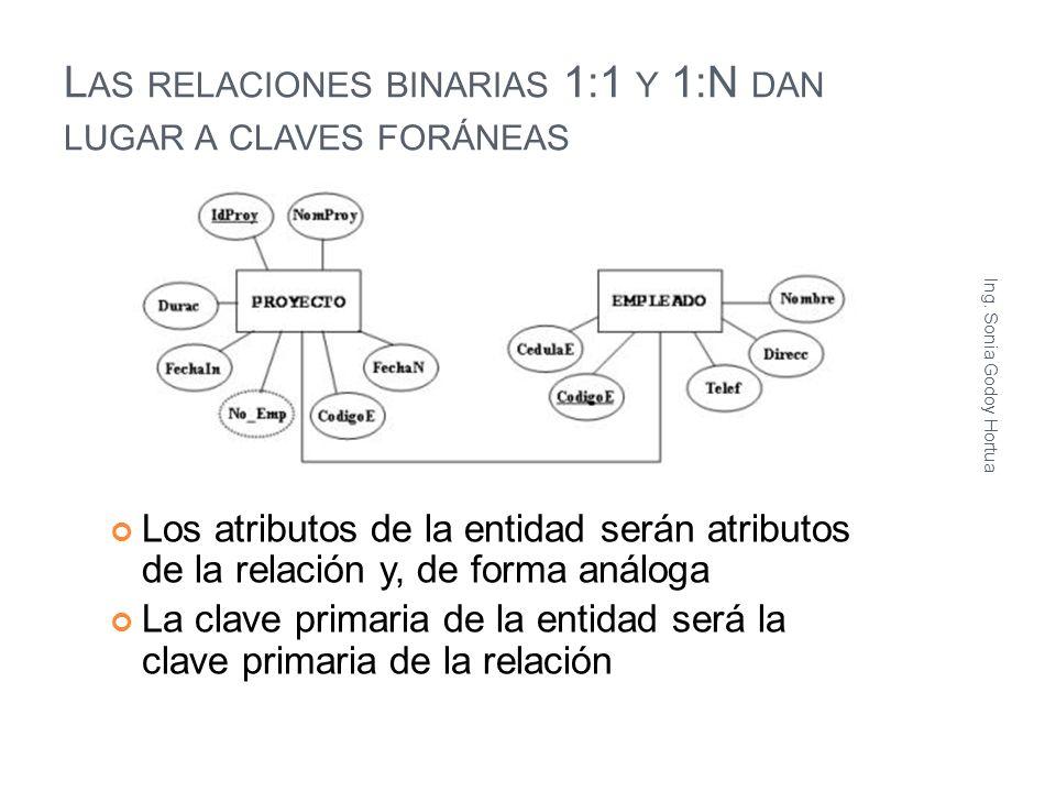 L AS RELACIONES BINARIAS 1:1 Y 1:N DAN LUGAR A CLAVES FORÁNEAS Los atributos de la entidad serán atributos de la relación y, de forma análoga La clave