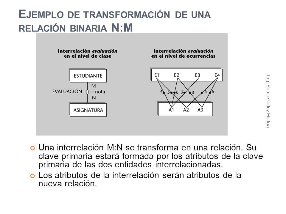 E JEMPLO DE TRANSFORMACIÓN DE UNA RELACIÓN BINARIA N:M Una interrelación M:N se transforma en una relación. Su clave primaria estará formada por los a