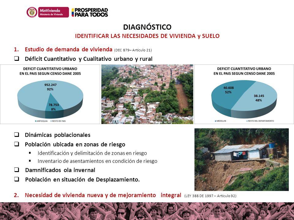 DIAGNÓSTICO IDENTIFICAR LAS NECESIDADES DE VIVIENDA y SUELO 1.Estudio de demanda de vivienda (DEC 879– Artículo 21) Déficit Cuantitativo y Cualitativo