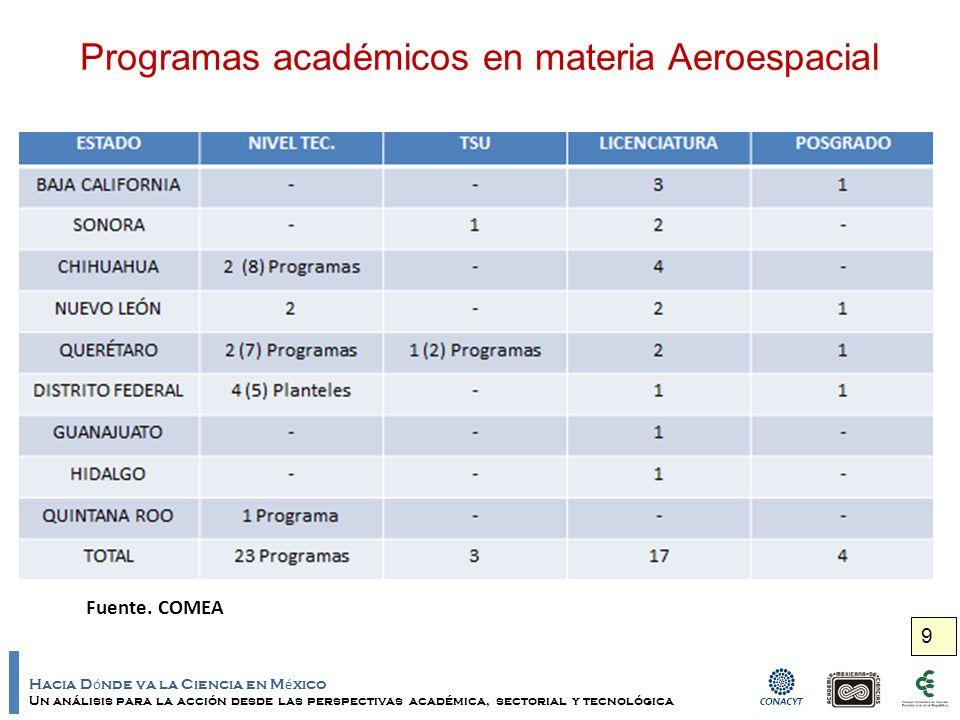 Hacia D ó nde va la Ciencia en M é xico Un análisis para la acción desde las perspectivas académica, sectorial y tecnológica 10 Instituciones que ofrecen programas de licenciatura en materia Aeroespacial Fuente: Proy.