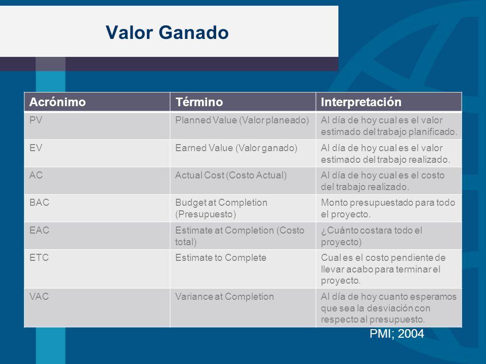 Valor Ganado AcrónimoTérminoInterpretación PVPlanned Value (Valor planeado)Al día de hoy cual es el valor estimado del trabajo planificado. EVEarned V