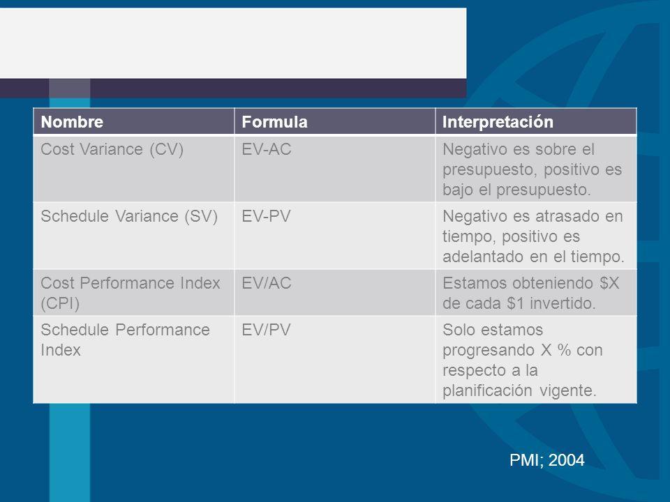 NombreFormulaInterpretación Cost Variance (CV)EV-ACNegativo es sobre el presupuesto, positivo es bajo el presupuesto. Schedule Variance (SV)EV-PVNegat