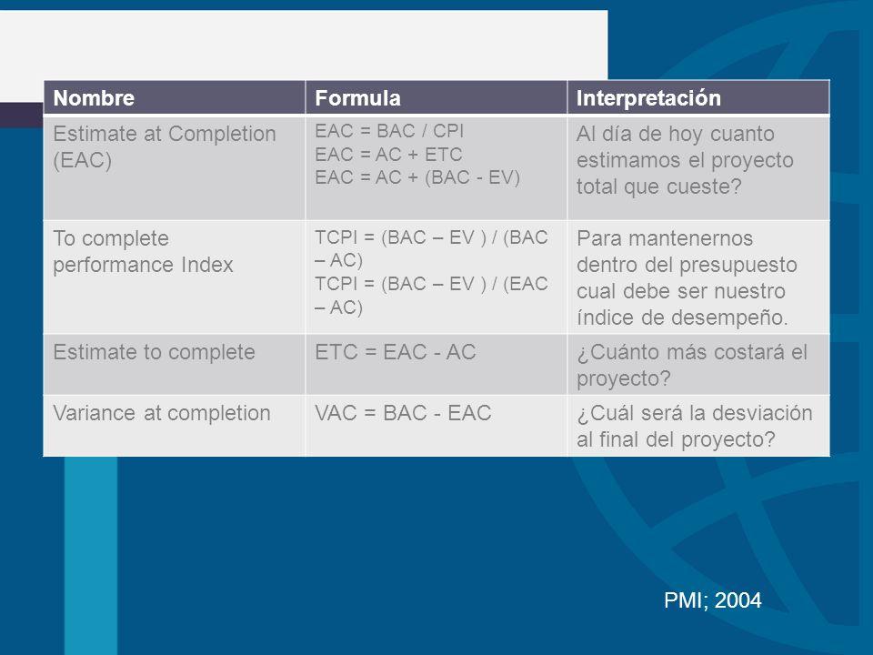 NombreFormulaInterpretación Estimate at Completion (EAC) EAC = BAC / CPI EAC = AC + ETC EAC = AC + (BAC - EV) Al día de hoy cuanto estimamos el proyec