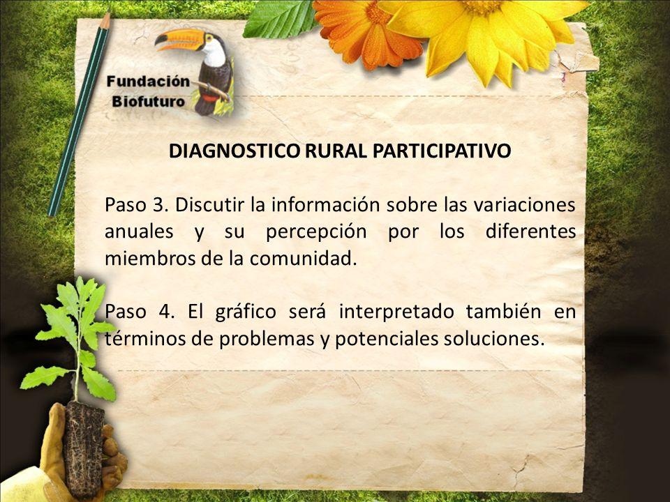 DIAGNOSTICO RURAL PARTICIPATIVO Paso 3. Discutir la información sobre las variaciones anuales y su percepción por los diferentes miembros de la comuni