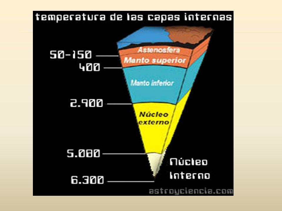 TIERRA 1 2 1 2 ACTIVIDADHorizontales: 1.Capa mas profunda de la tierra.