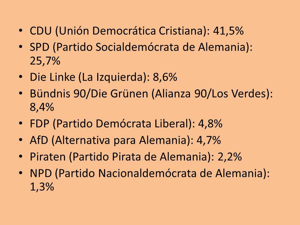 CDU (Unión Democrática Cristiana): 41,5% SPD (Partido Socialdemócrata de Alemania): 25,7% Die Linke (La Izquierda): 8,6% Bündnis 90/Die Grünen (Alianz