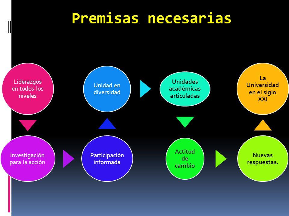 Algunos aspectos a considerar Motivación al cambio Filosofía del cambio Modelo Educativo Modelo Curricular Modelo de Gestión Plan de desarrollo Plan estratégico Evaluación Institucional Evaluación de carreras