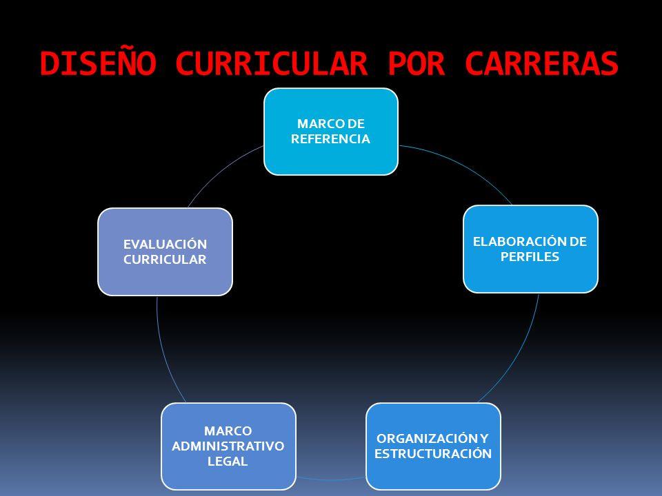 Planetarización FORMACIÓN HUMANA INTEGRAL POR COMPETENCIAS PENSAMIENTO COMPLEJO- SISTÉMICO EVALUACIÓN POTENCIADORA EDUCACIÓN- SOCIEDAD- TRABAJO METODOLOGÍA PROBLÉMICA MÓDULOS FORMATIVOS COMPETENCIAS PARA COMPARTIR PROBLEMAS PROFESIONALES MODELO CURRICULAR