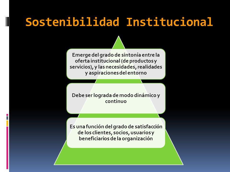Privilegiar el pensamiento blando(complejo) sobre el pensamiento duro (lineal) Acceder al mundo de las interacciones, conexiones, implicaciones, relaciones, impactos, valores, ideas Las organizaciones sostenibles son organizaciones cambiantes