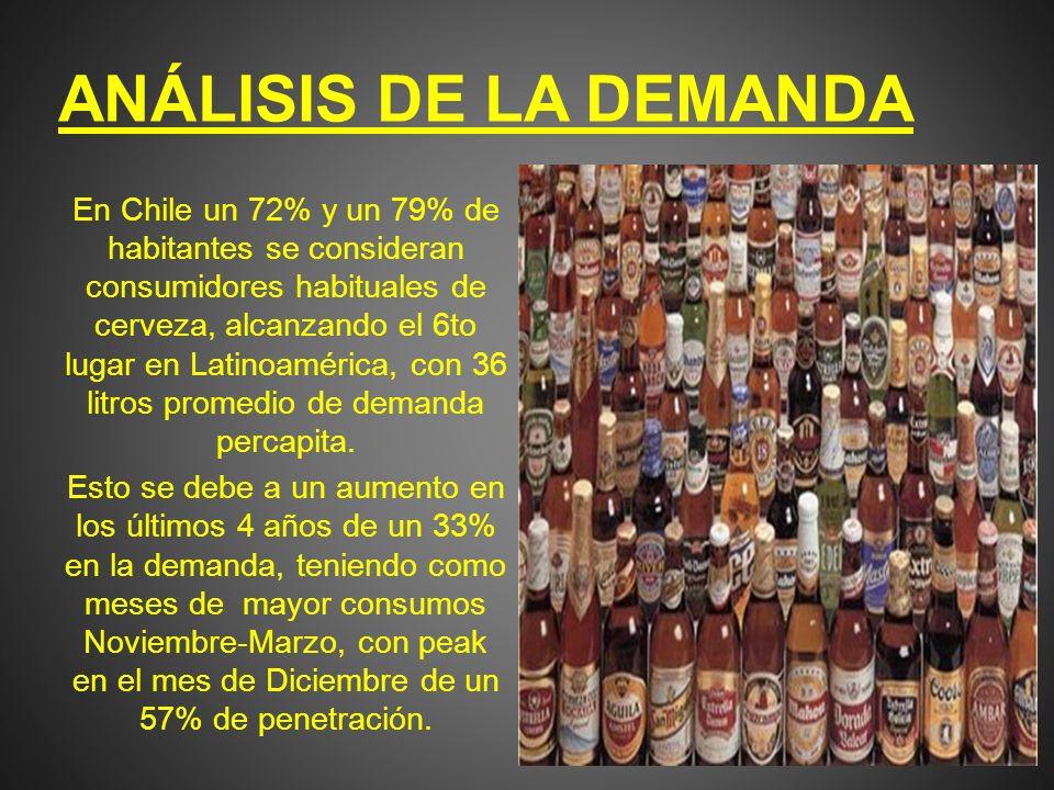 ANÁLISIS DE LA DEMANDA En Chile un 72% y un 79% de habitantes se consideran consumidores habituales de cerveza, alcanzando el 6to lugar en Latinoaméri