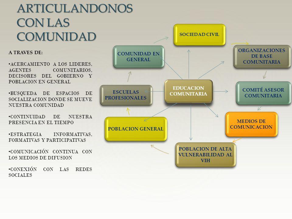 SOCIEDAD CIVIL ORGANIZACIONES DE BASE COMUNITARIA COMITÉ ASESOR COMUNITARIA MEDIOS DE COMUNICACION POBLACION DE ALTA VULNERABILIDAD AL VIH POBLACION G