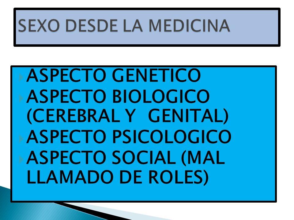 ASPECTO GENETICO ASPECTO BIOLOGICO (CEREBRAL Y GENITAL) ASPECTO PSICOLOGICO ASPECTO SOCIAL (MAL LLAMADO DE ROLES)