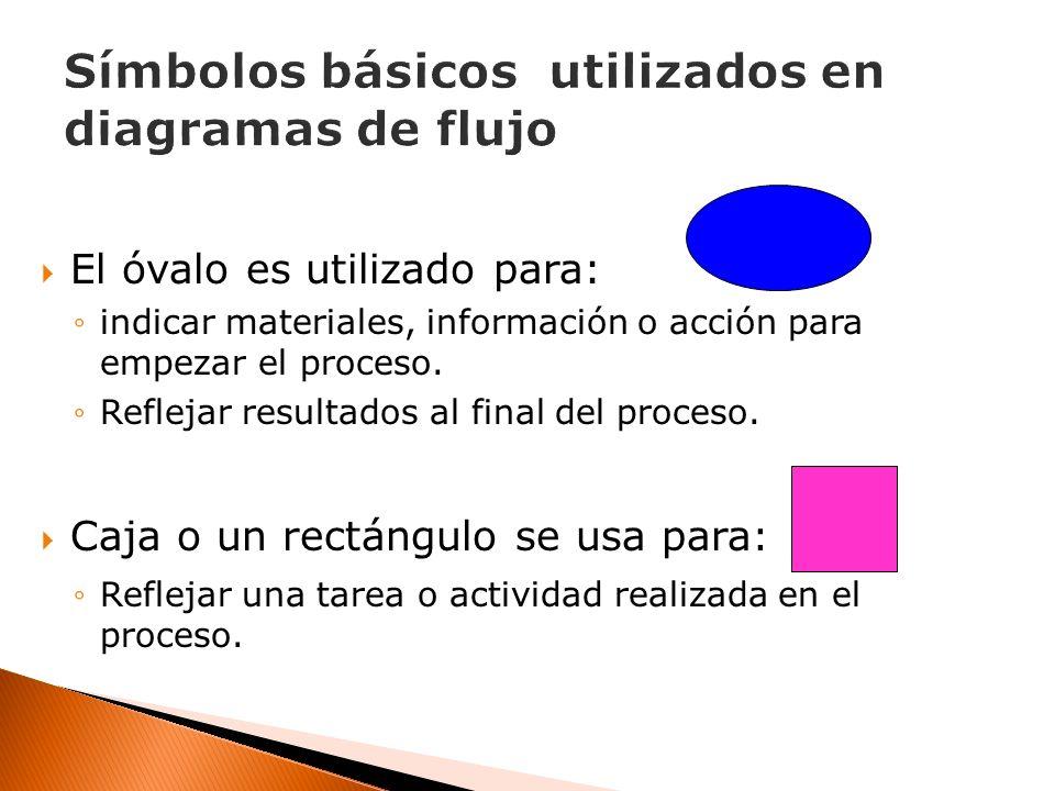El óvalo es utilizado para: indicar materiales, información o acción para empezar el proceso. Reflejar resultados al final del proceso. Caja o un rect