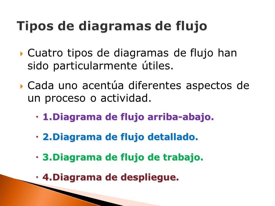 Cuatro tipos de diagramas de flujo han sido particularmente útiles. Cada uno acentúa diferentes aspectos de un proceso o actividad. 1.Diagrama de fluj