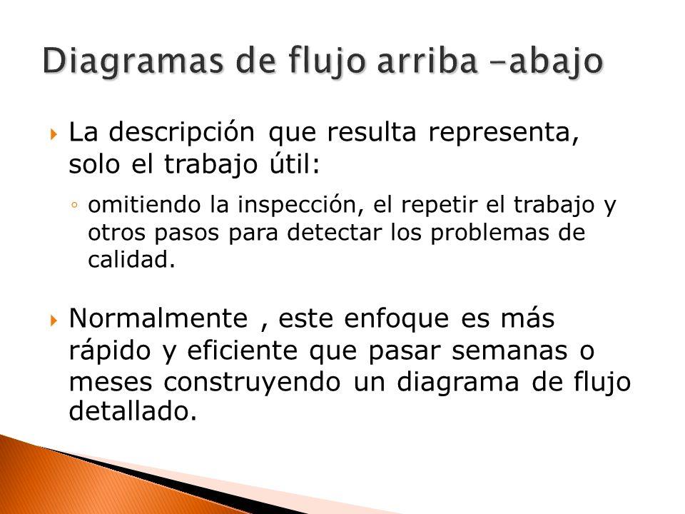 La descripción que resulta representa, solo el trabajo útil: omitiendo la inspección, el repetir el trabajo y otros pasos para detectar los problemas