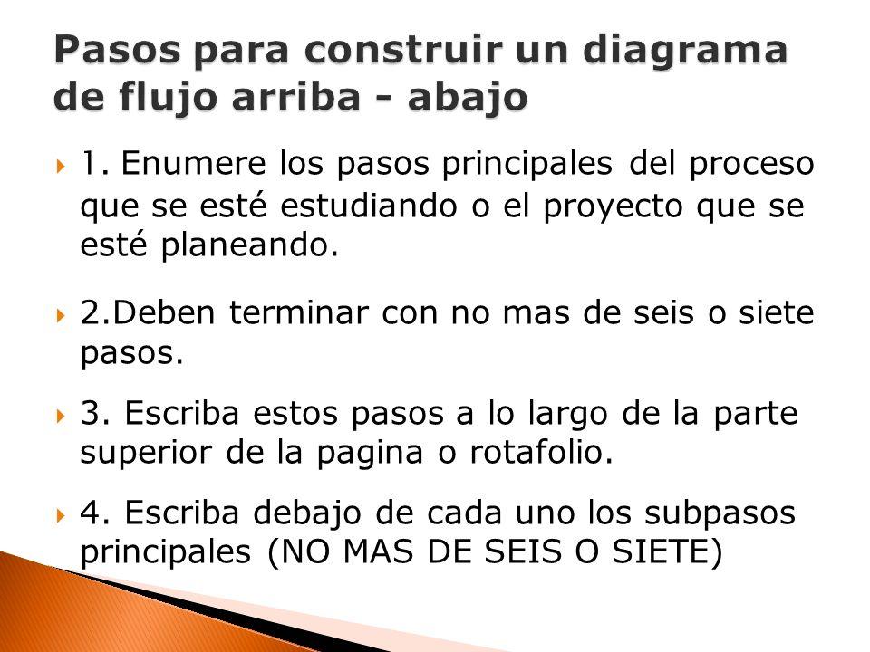 1. Enumere los pasos principales del proceso que se esté estudiando o el proyecto que se esté planeando. 2.Deben terminar con no mas de seis o siete p