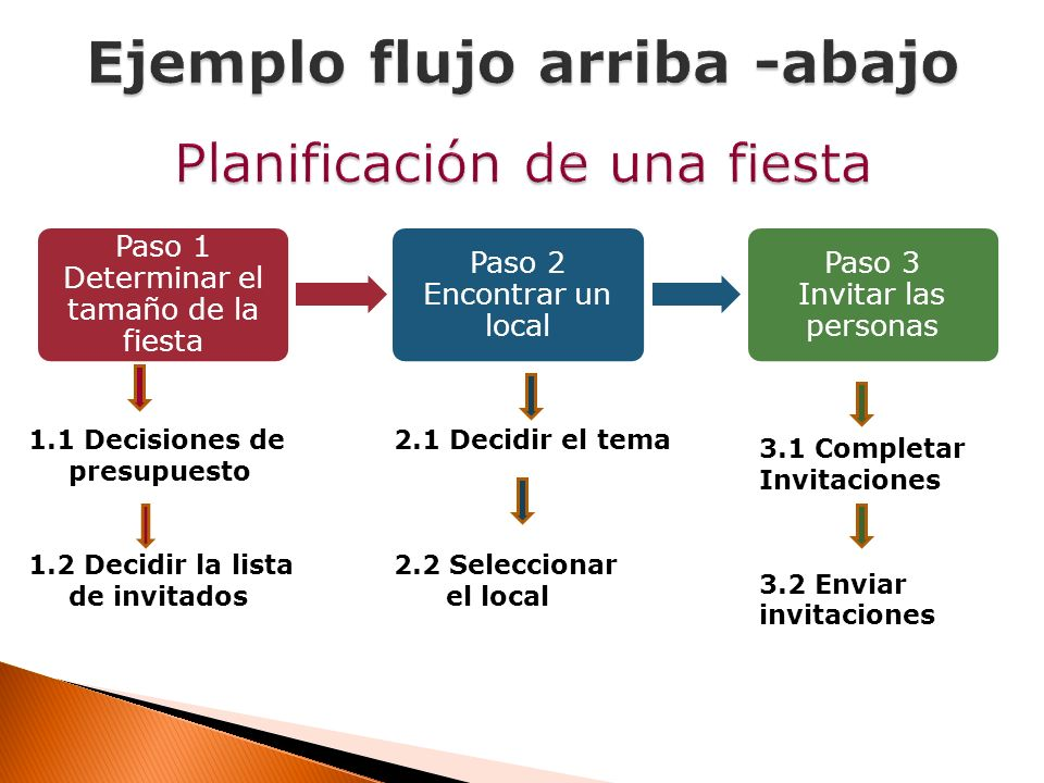 Paso 1 Determinar el tamaño de la fiesta Paso 2 Encontrar un local Paso 3 Invitar las personas 1.1 Decisiones de presupuesto 1.2 Decidir la lista de i