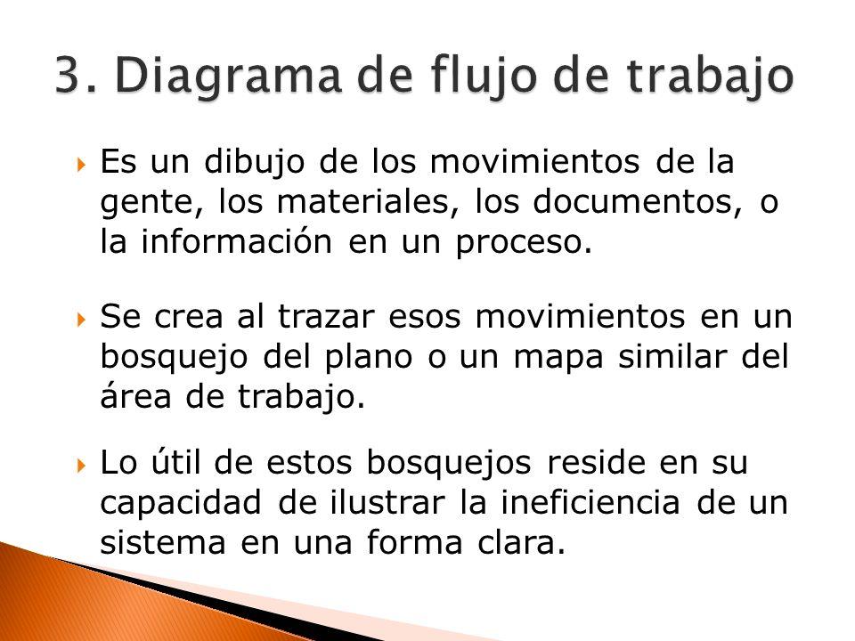 Es un dibujo de los movimientos de la gente, los materiales, los documentos, o la información en un proceso. Se crea al trazar esos movimientos en un